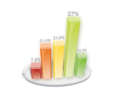 Рейтинг вузов санкт петербурга 2010